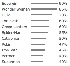 Superhero Results